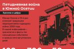 Пятидневная война в Южной Осетии: хроника и цифры